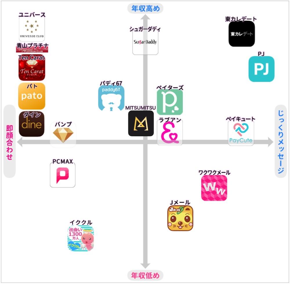 パパ活アプリの分布図